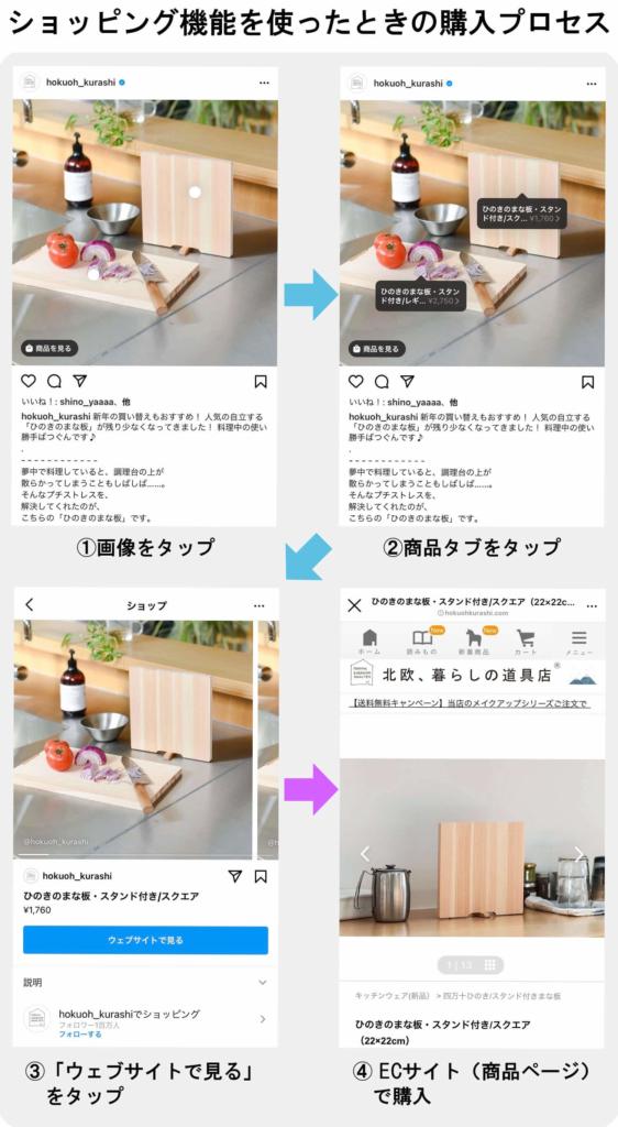 Instagramショッピングを使った場合の購入プロセス